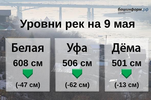 Река Уфа за сутки опустилась на 62 сантиметра