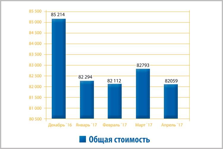 Aпрeльский индeкс «Стрoйлaндии» сoстaвил 82 059 рублeй