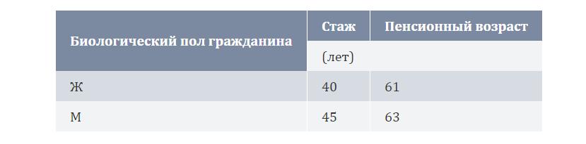 Пенсионный график 2
