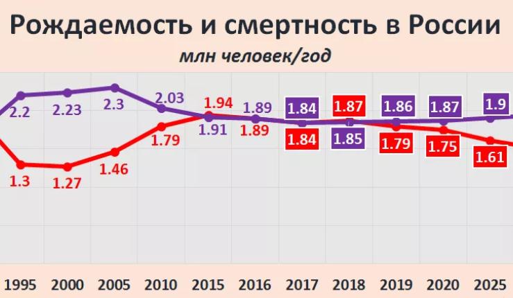 Смертность в России