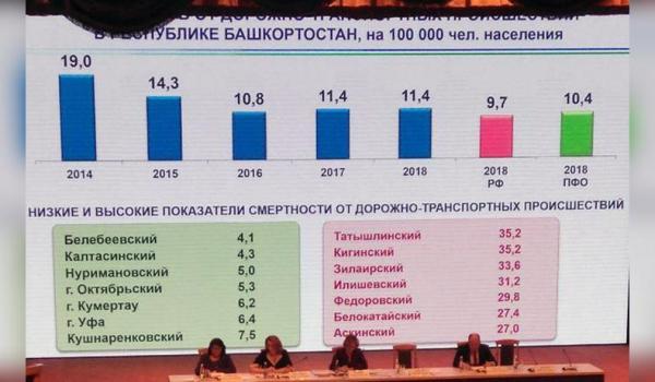 Photo of Названы районы Башкирии, где больше всего людей погибло в авариях