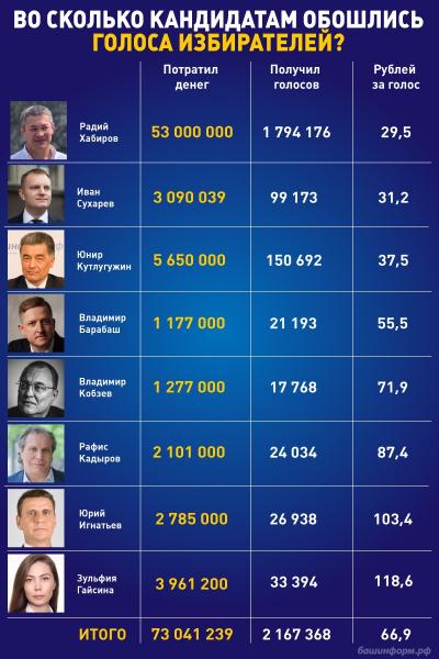 Стало известно, во сколько обошелся кандидатам на пост главы Башкирии каждый голос 1